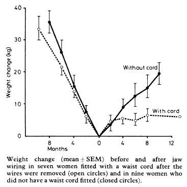 waistcord1 Wiring Jaw Shut on wiring a fractured jaw, wired shut, how surgeons wire jaws shut,