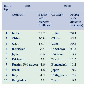 List of countries with the highest numbers of estimated cases of diabetes for 2000 and 2030