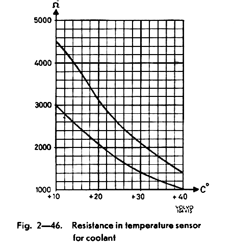 Waugh 1970 Volvo P1800: Temperature Sensor