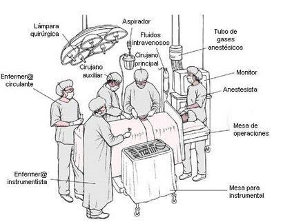 Hospital Santo Tomas: Equipo de un Quirofano....