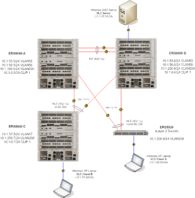 Multicast Routing Protocol (Part 2)