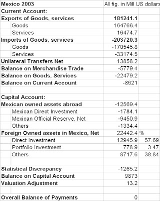 balance of payments mexico Current account is the sum of the balance of trade (exports minus imports of goods and services), net factor income (such as interest and dividends) and net transfer payments (such as foreign aid) this page provides - mexico current account - actual values, historical data, forecast, chart, statistics, economic calendar and news.
