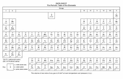 Important chemistry stuff chemical formulas part i for example given the periodic table in a testexam urtaz Choice Image