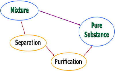 a separation and purification scheme essay Separation techniques have always been important for a successful chemical career this author addresses some important considerations for training students a practical introduction to separation and purification techniques for the beginning organic chemistry laboratory - journal of chemical education (acs publications.