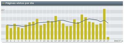 Este blog recibió 217 visitas ayer