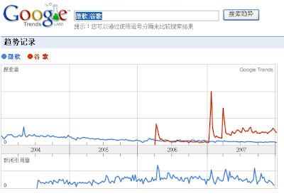 Google Trends 谷歌趨勢