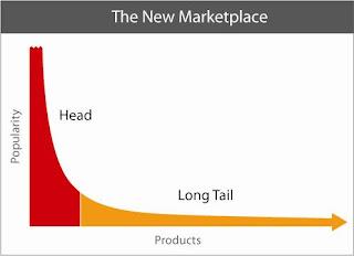 Gráfico que muestra la tendencia de la teoría de la larga cola
