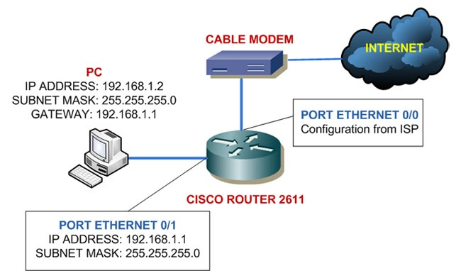 Networking Newbie - Learn Cisco and Computer Network