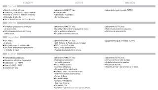 Características Kia Proceed