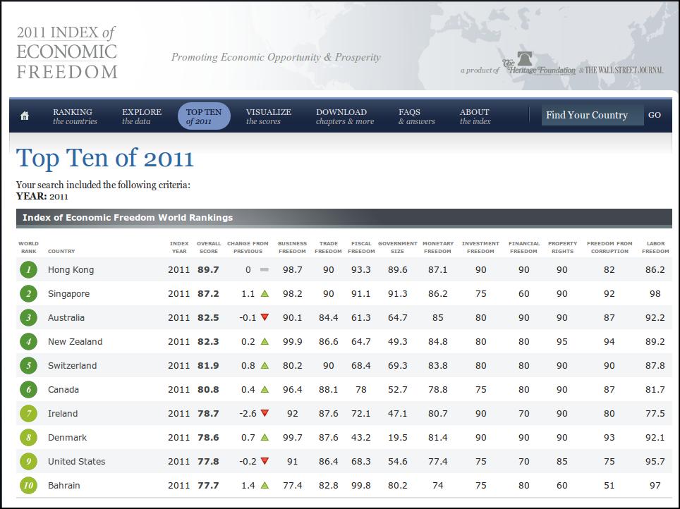 The Biz of Life: 2011 Index of Economic Freedom