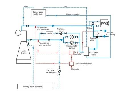 Understanding A Marine Diesel Engine Cooling Water System