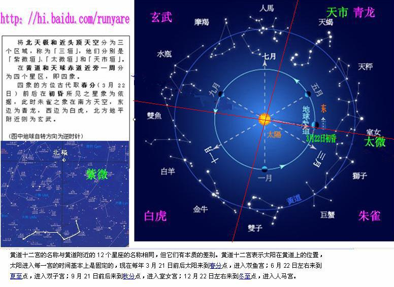 yanglobal world: 中國二十八星宿與西方星座對應圖
