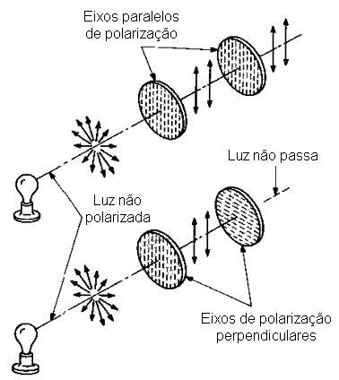 b961b4ddb4757 No caso dos raios de luz que apresentam vários planos de polarização  diferentes, podemos perceber, visualmente, os efeitos de um polarizador.