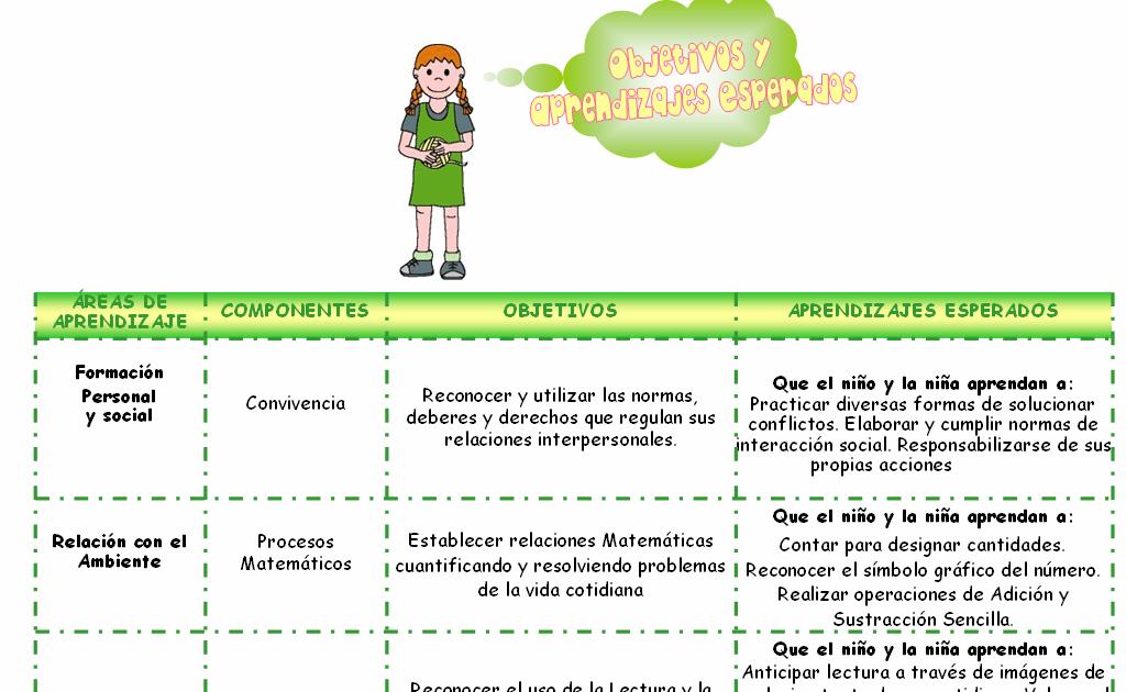 Educaci n inicial en venezuela descarga planificacion for Planificacion de educacion inicial
