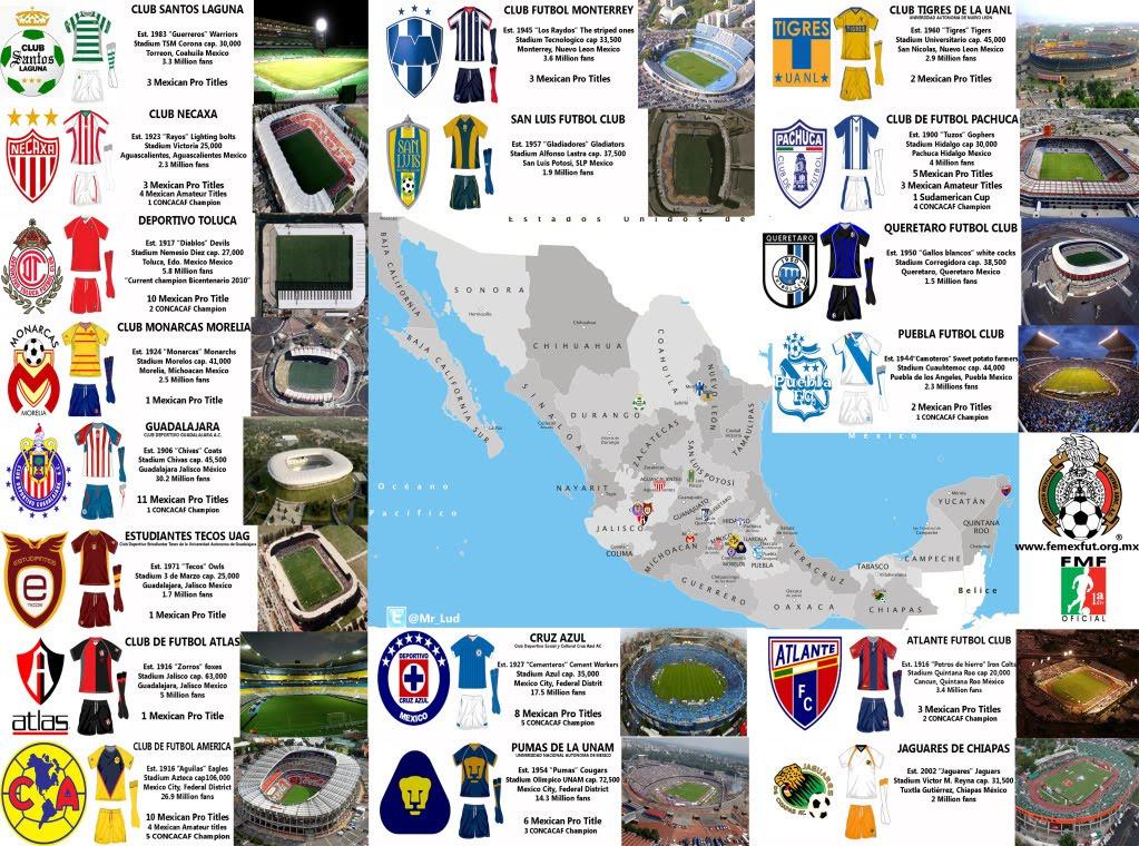 Primera Division Mexico
