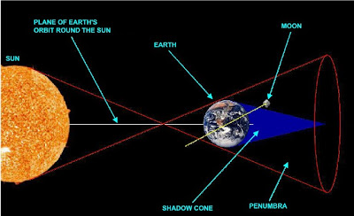 explain the relationship between earth moon and sun