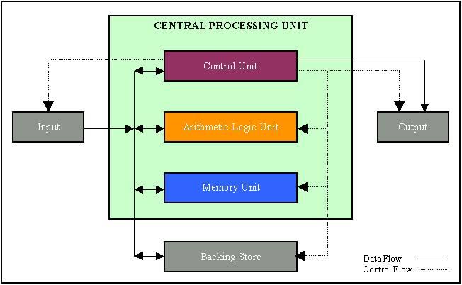Cpu Diagram - Quantum Com on
