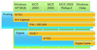 그림 출처: Microsoft WinHEC 2007