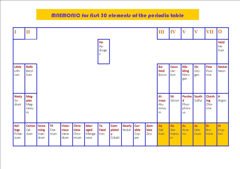 50 periodic table upto 30 periodic 30 upto table periodic upto 30 table periodic mainly table sciencegisboyshigh periodic urtaz Images