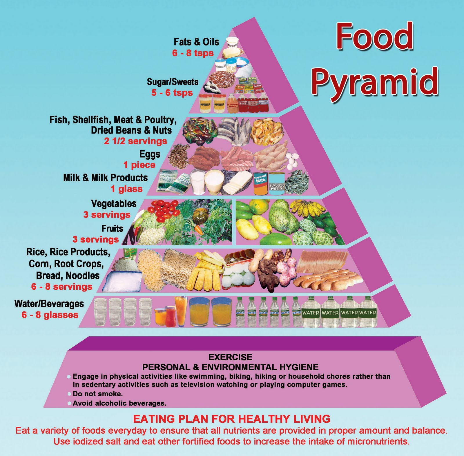 Food Pyramid Printable That Are Clean