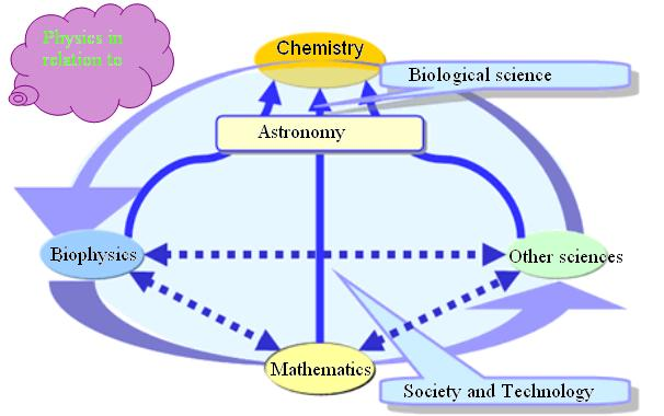 relationship of science with technology