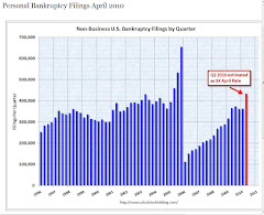 Wall Street Fine After Bailouts:  Personal Bankruptcies Way Up