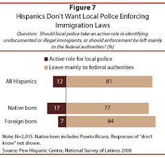 Hispanics Against Local Police Involvement in Immigration