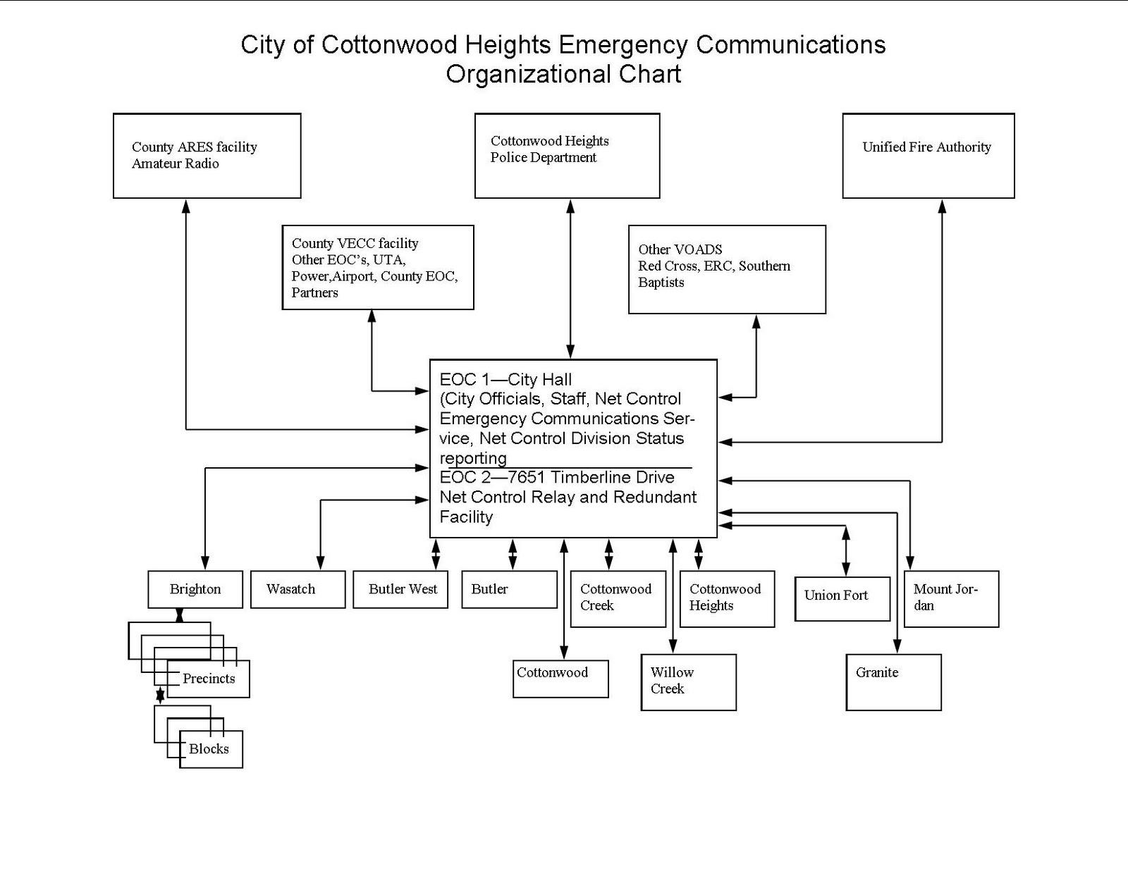 also family  emergency preparedness organizational flow chart rh cottonwoodhtsspot