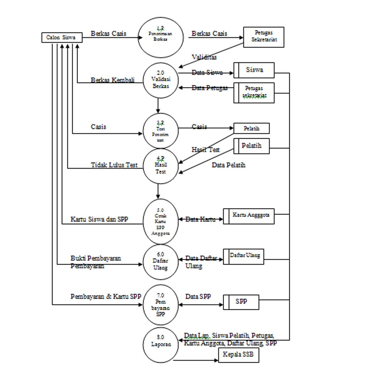 Terik cahaya tugas akhir sia sistem pendaftaran dan pembayaran sistem yang dibuat terdiri dari 8 proses yaitu penerimaan berkas validasi berkas test penerimaan hasil test cetak kartu sppsiswa daftar ulang ccuart Gallery