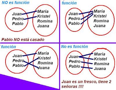 Matematicas maravillosas qu es una funcion usemos diagramas de venn para representar estas especificaciones chistosas el primer conjunto es el de todos los hombres chilenos y el segundo el de ccuart Images