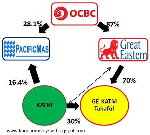 Finance Malaysia Blogspot Why Great Eastern Chose Katm As Its Partner