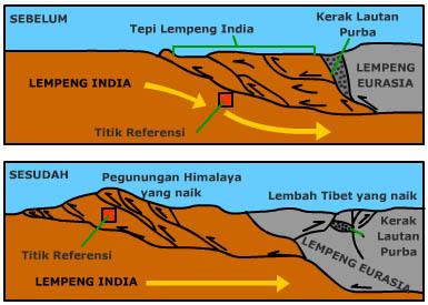 Proses Terbentuknya Gunung - kabar | Info | suka - suka