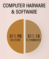 Software purchasing in-store versus online