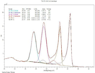 X-ray Photoelectron Spectroscopy (XPS) Reference Pages: Tantalum