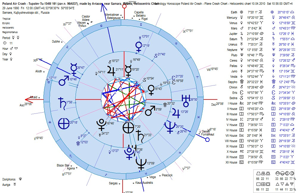 Astrology Horoscope Poland Plane Crash