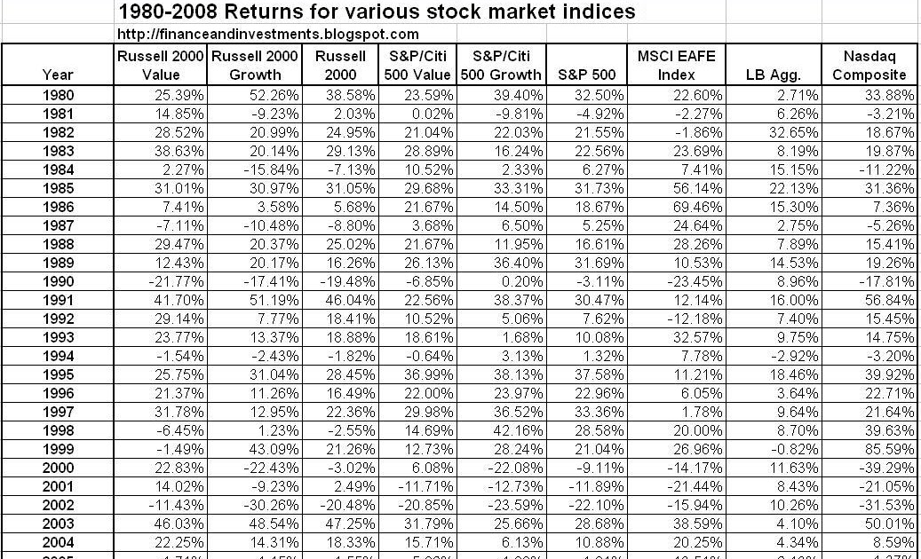 Jim's Finance and Investments Blog: 1980 - 2008 Stock Market Returns for Various Indices