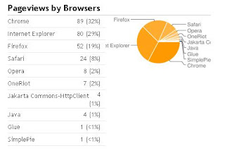 blogger_stats_browsers