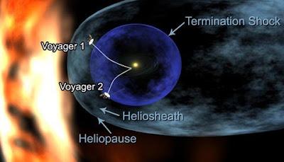 Posición de las Voyager
