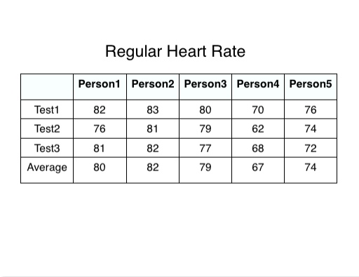 whats a normal heartbeat per minute