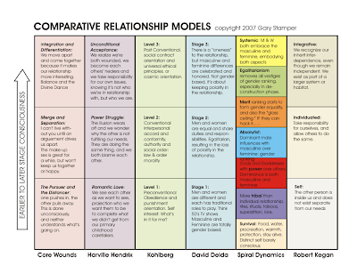 the different relationship stages chart
