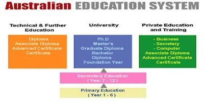 storm overseas education