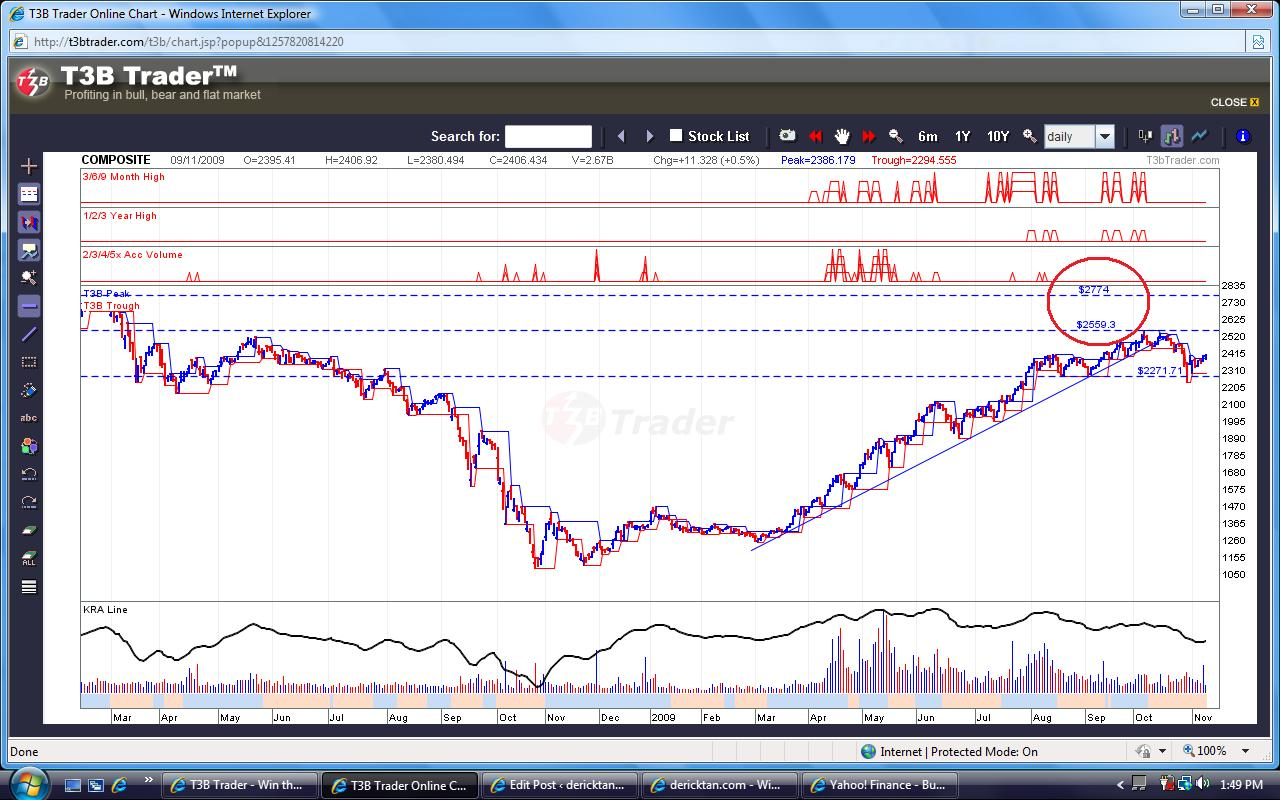 T3b trading system for amibroker