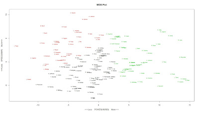 Fun with R: Clustering and MDS