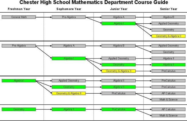 Online College: Online College Math Courses For Credit