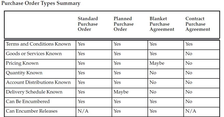 Oracle Applications - Suresh Vaishya Types of Purchase Orders - blanket purchase agreement