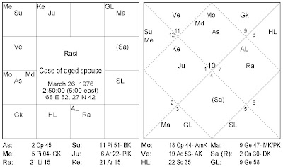 astroimran: Saturn-Moon and Punarphoo Dosha