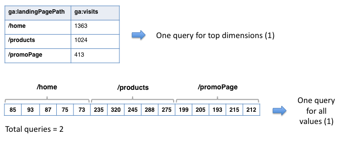 Google Analytics Solutions: Increase Your Productivity with the API