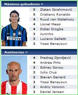 Estadísticas: Champions League