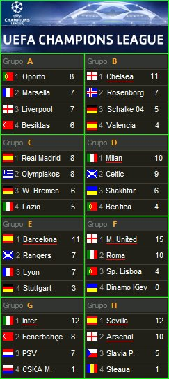 Clasificación Champions League