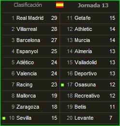 Clasificación de La Liga Española